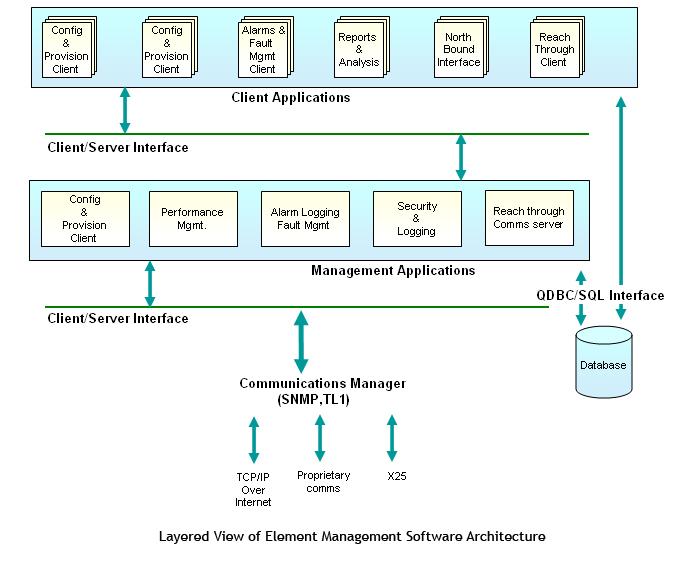 Element management System (EMS/NMS)| Network management