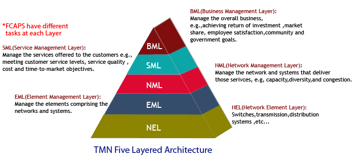 Element management System (EMS/NMS)| Network management